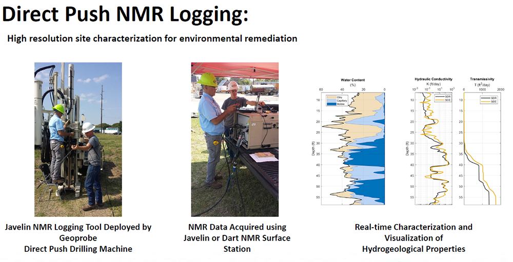 NMR Logging Through Geoprobe® Direct Push Tooling